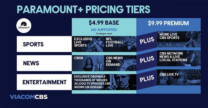 Pricing for Paramount Plus